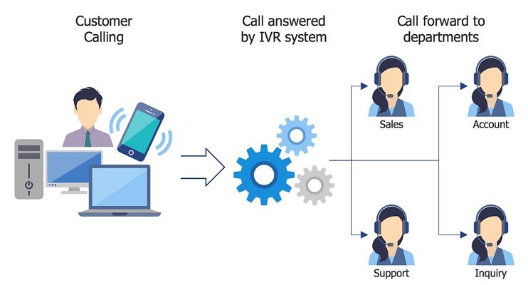 Interactive-Voice-Response